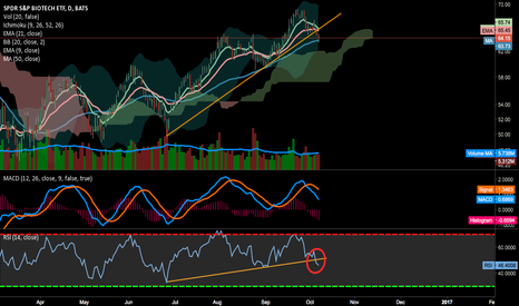 XBI: Breaking down Retest in 60's - Current support at 50 day SMA