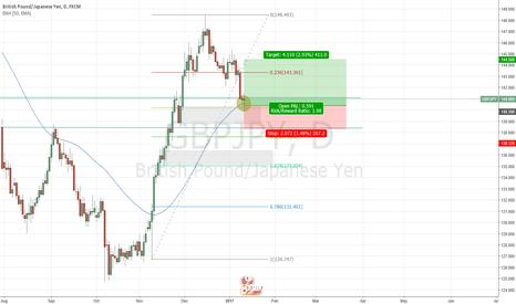 GBPJPY: Resistance/SZ confluence. Long Bias swing trade