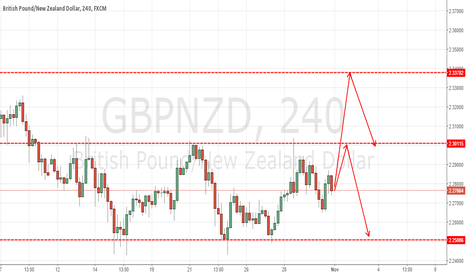 GBPNZD: GBPNZD Weekly reviews