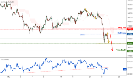 GBPJPY: GBPJPY Approaching Resistance, Prepare For A Plunge