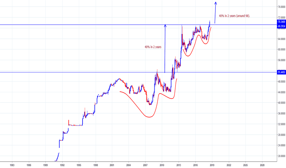 Usdinr Usd Inr Charts Show A Scary Picture Going Forward