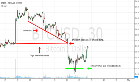 BTCUSD: Bitcoin Weekend Recap