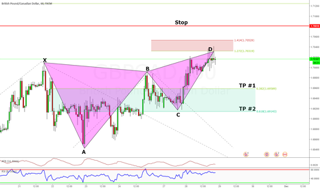 GBPCAD: GBPCAD Short Butterfly @ 1.70319