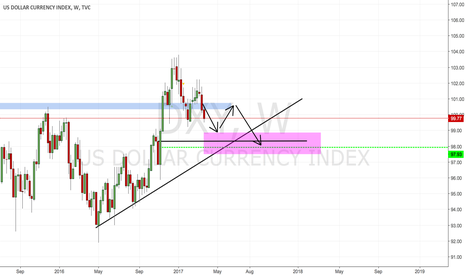 DXY: Long Term DXY Prediction