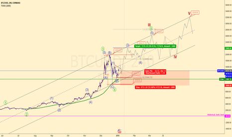 BTCUSD: BITCOIN will BREAKTHROUGH >>> 20000$!!!