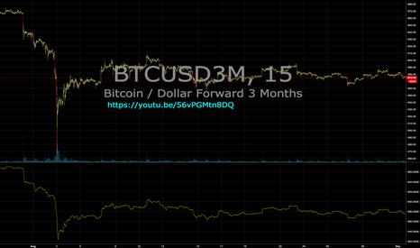 BTCUSD3M: Futures automated. OkCoin BTCUSD3M