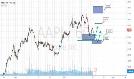 AAPL: AAPL Intraday Supports On Watch For Longs