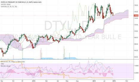 DTYL: Green Light on US Treasuries