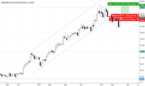 SBER: Сбербанк. Возобновление восходящего тренда