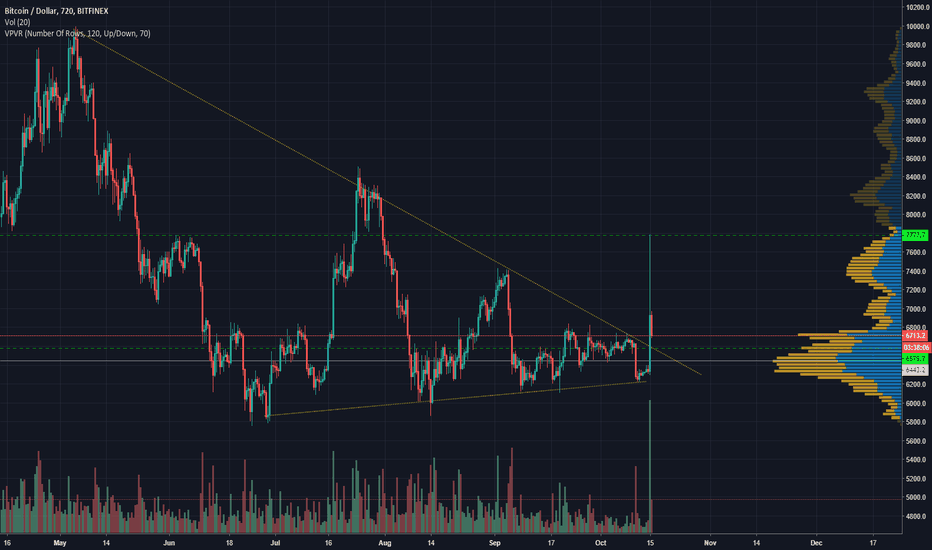 BTCUSD: Bitcoin - Squeeze But Pullback Is Important