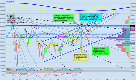 SPX: S&P500 (SPX)  Hit Upper Targets. Two Sell Areas.