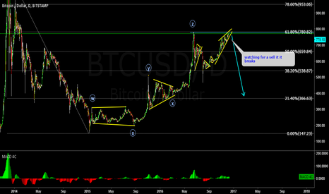 BTCUSD: Bitcoin Sell setup