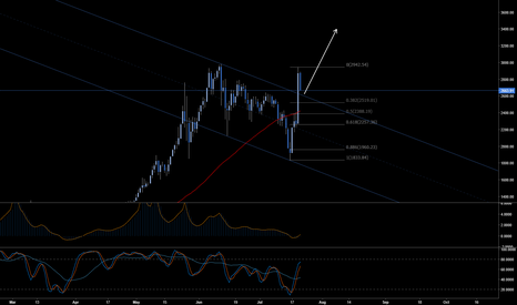 BTCUSD: BTCUSD -Backtest the downward channel breakout?