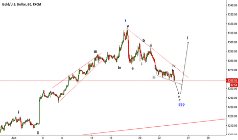 XAUUSD: XAUUSD one more down befor going up ??