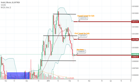 STRATBTC: Buy Entry for (STRAT)BTC on Bittrex