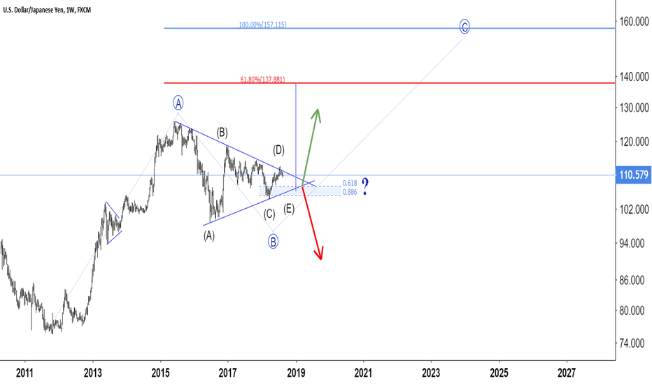 USDJPY: USD JPY  Multi -Year Consolidation Phase Ending Soon ?