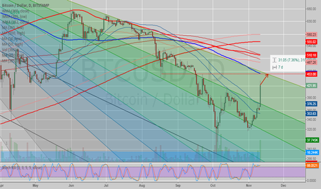 BTCUSD: #BITCOIN - Revised $453 Local Top 7 Days