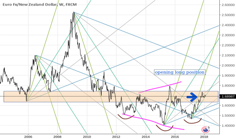 EURNZD: EUR vs NZD - long ( or viceversa NZD short)