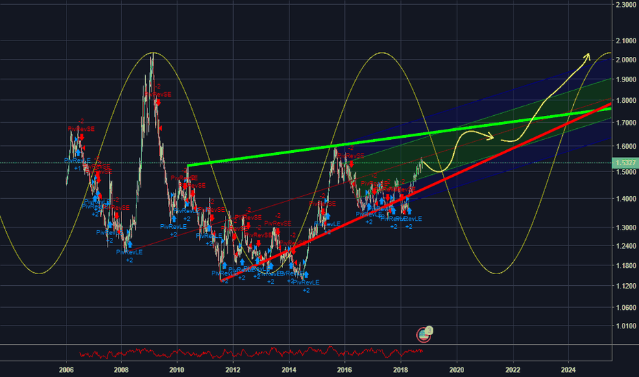 USDNZD: NZD is the last country on earth that will be stable. CHOO CHOO