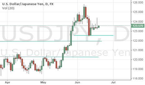 USDJPY: Calling too early.