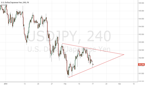 USDJPY: USDJPY Analysis 17/2/2014