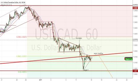 USDCAD: rejected major trendline?