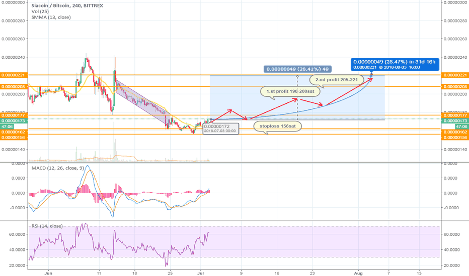 SCBTC: SIACOIN/BITCOIN PROFIT POTENTIAL 28+%
