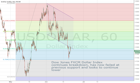 USDOLLAR: USDOLLAR rejects former support-turned-resistance