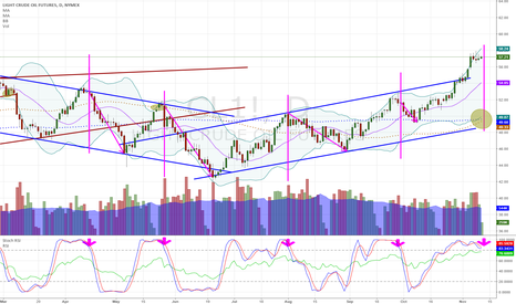 CL1!: Oil Short IF we can avoid further Spike in short term.