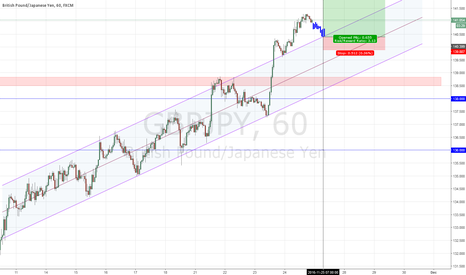 GBPJPY: GBPJPY fading into europe open.