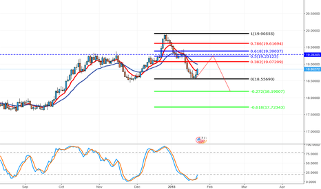 USDMXN: USD/MXN analysis