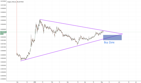 ENGBTC: $ENGBTC Time to grab some Enigma - Bull-run coming