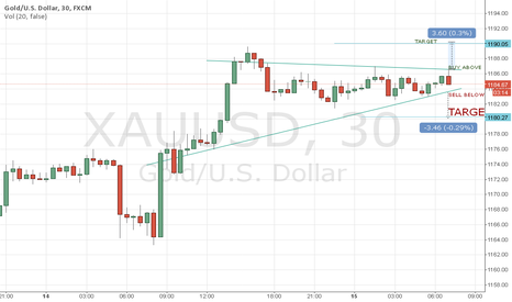 XAUUSD: BUY ABOVE AND SELL BELOW