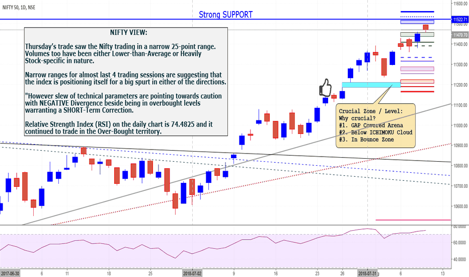 NIFTY: NIFTY VIEW: Nifty Next 50 index in NR4 bar Pattern.