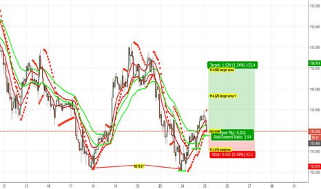 USDJPY: Buy opportunity for usdjpy