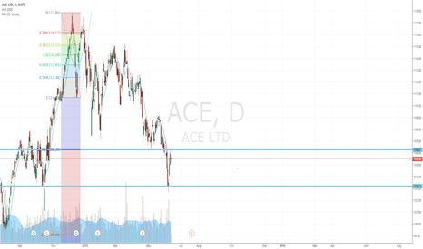 ACE: $ACE short back at the 1.61 extension