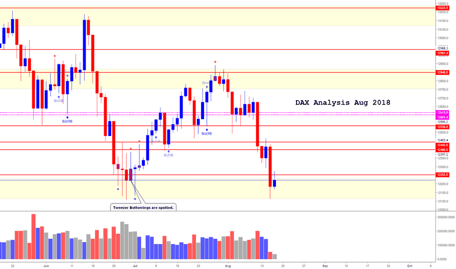 DE30EUR: German Stock Index DAX (Aug 2018) (Can Swing Back Up)