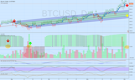 BTCUSD: Waiting for TD Count 9 and Squeeze to go negative: