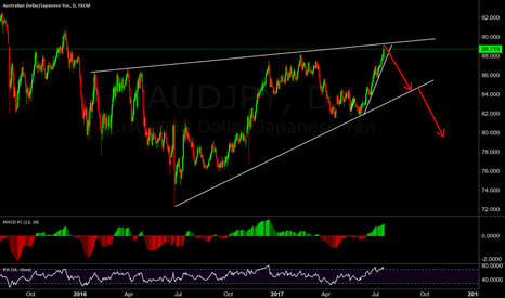 AUDJPY: maybe a peak here