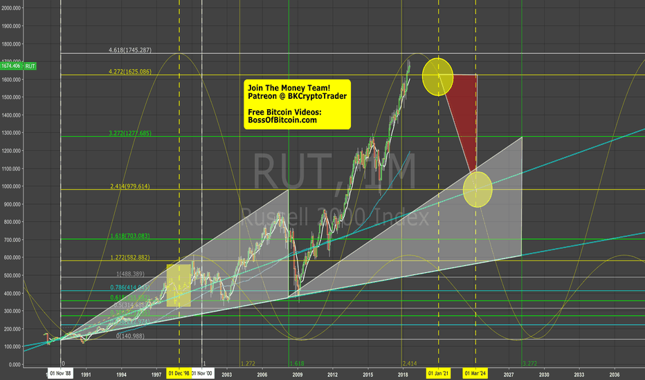 RUT: The Biggest Bubble in History #RUT
