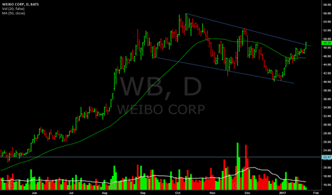 WB: Breaking above trend line