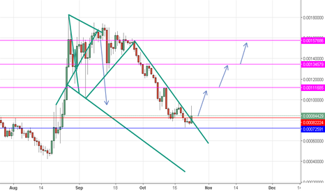 LSKBTC: LSKBTC long above 82224 Tp at the 111685 then 134579 then 157686