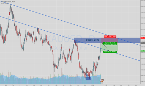 XAUUSD: Short XAUUSD at Supply zone