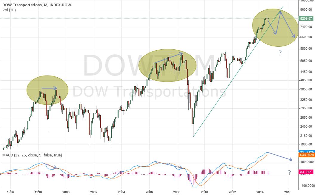 DJTA Index, M