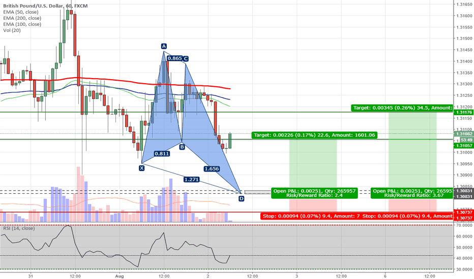 GBPUSD: GBPUSD - Potential Bullish Butterfly Pattern on H1 Chart