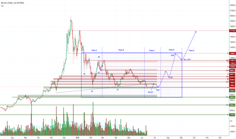 BTCUSD: Time to Pay Attention, Bitcoin. #Wyckoff