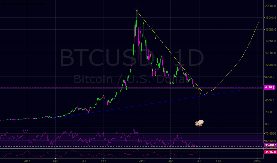 BTCUSD: Bitcoin last final dip.