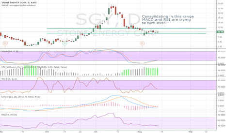 SGY: Consolidating in this range