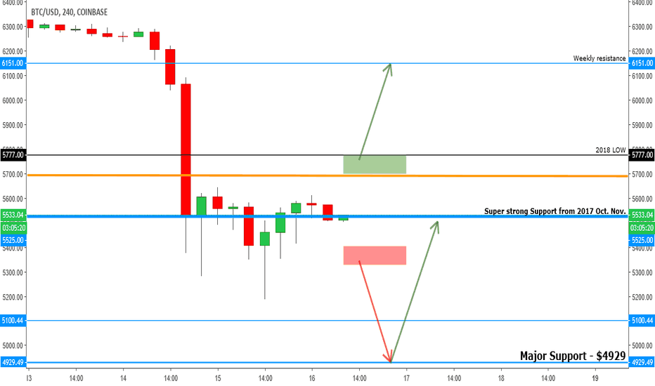 BTCUSD: BITCOIN - The Key Levels $5,525 and $4,929