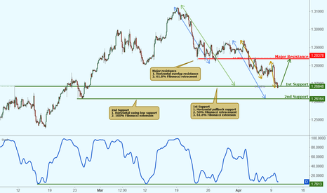 USDCAD: USDCAD testing support, potential rise!